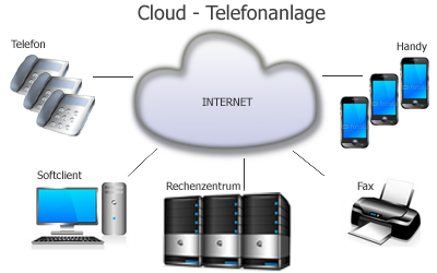 cloud-telefonanlagen