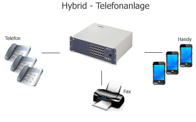 hybrid-telefonanlage